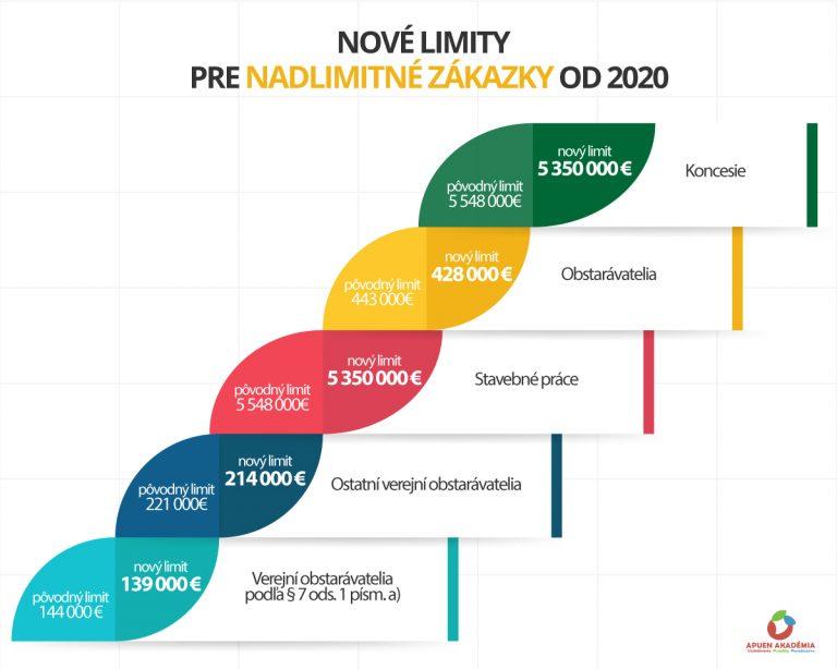 limity 2020