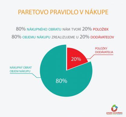 Paretovo-pravidlo